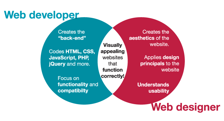 web app care is the key to success - App Developer Job Description